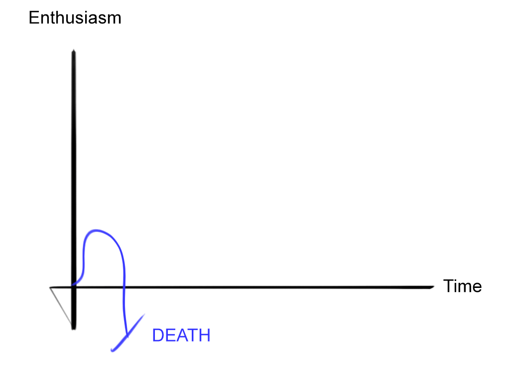 Enthusiasm-Graph-DEATH